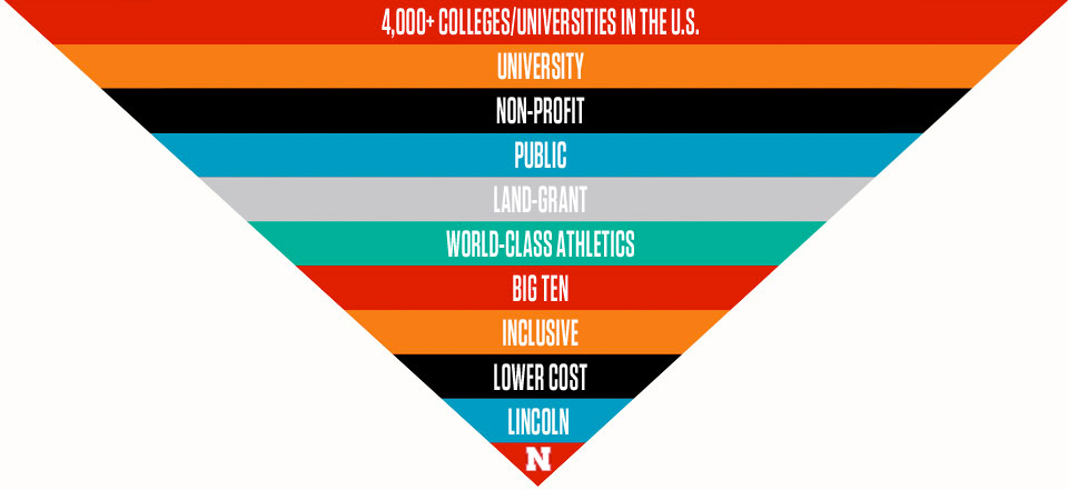 Essence infographic of statistics about UNL