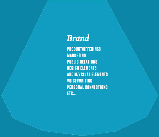 top of iceberg image Brand representation